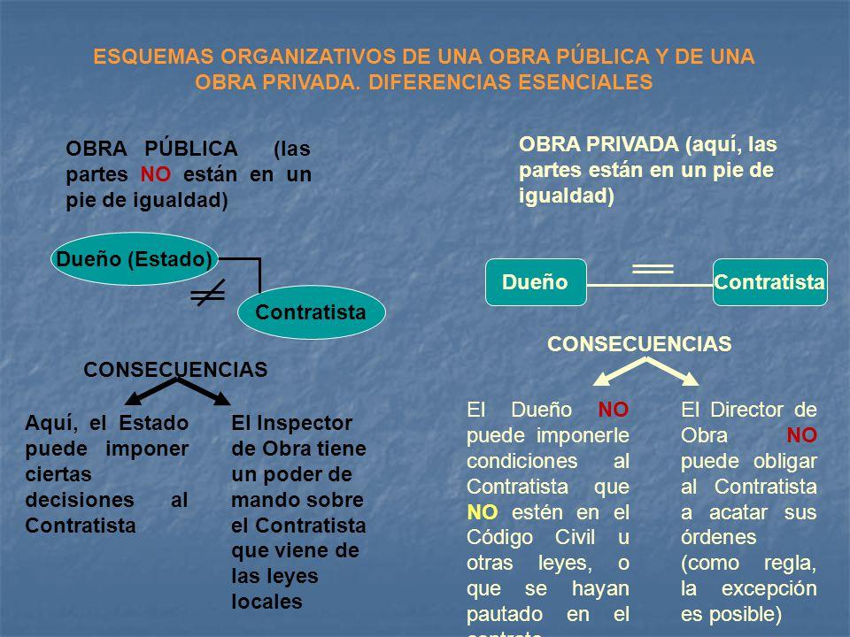 ESQUEMAS ORGANIZATIVOS DE UNA OBRA PÚBLICA Y DE UNA OBRA PRIVADA