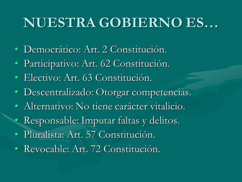 NUESTRA GOBIERNO ES… Democrático: Art. 2 Constitución.