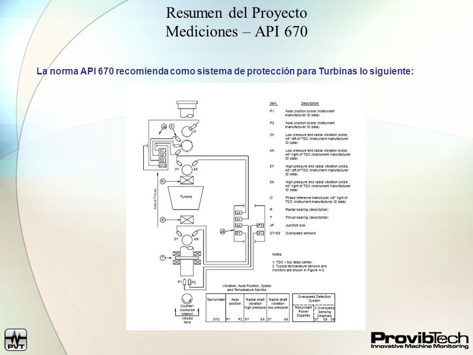 Resumen del Proyecto Mediciones – API 670