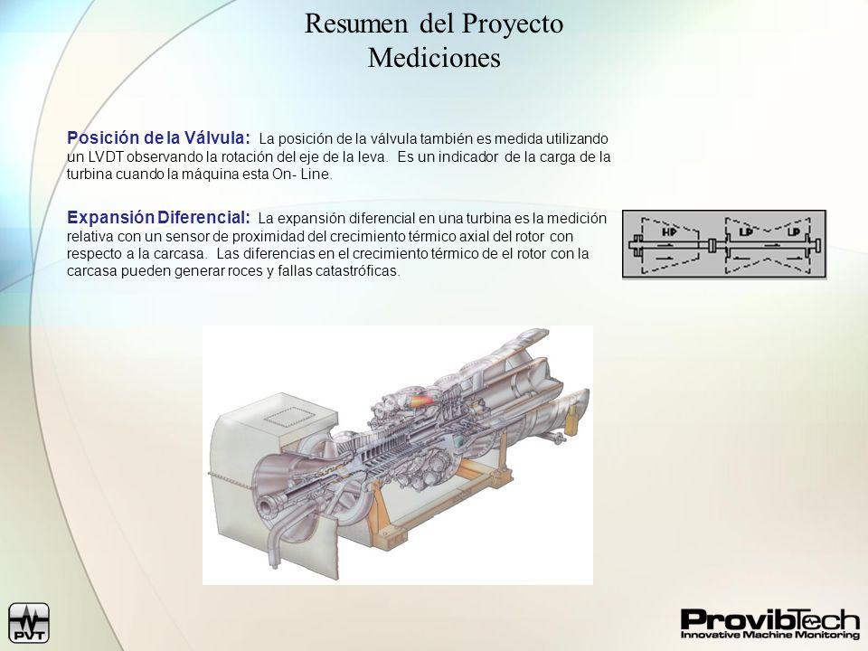 Resumen del Proyecto Mediciones