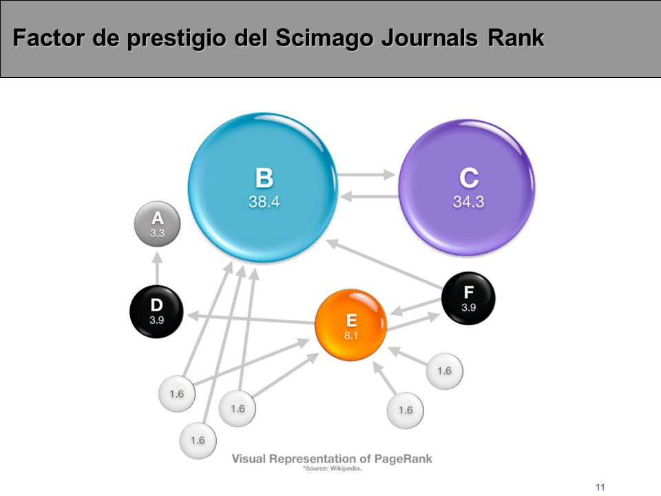 Factor de prestigio del Scimago Journals Rank