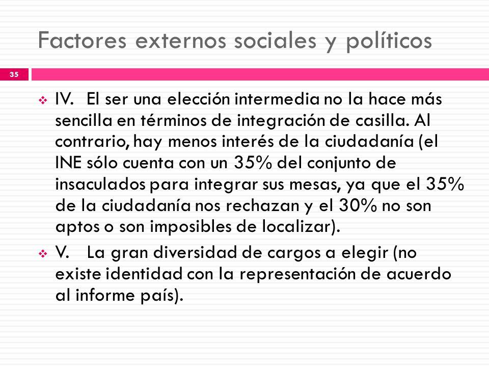 Factores externos sociales y políticos