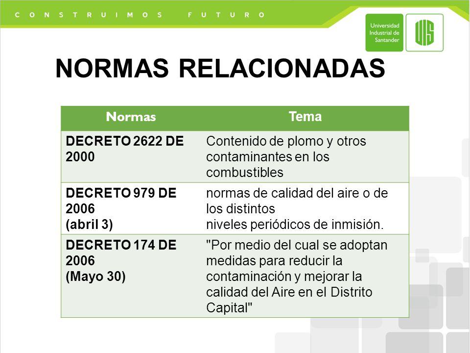 NORMAS RELACIONADAS Normas Tema DECRETO 2622 DE 2000