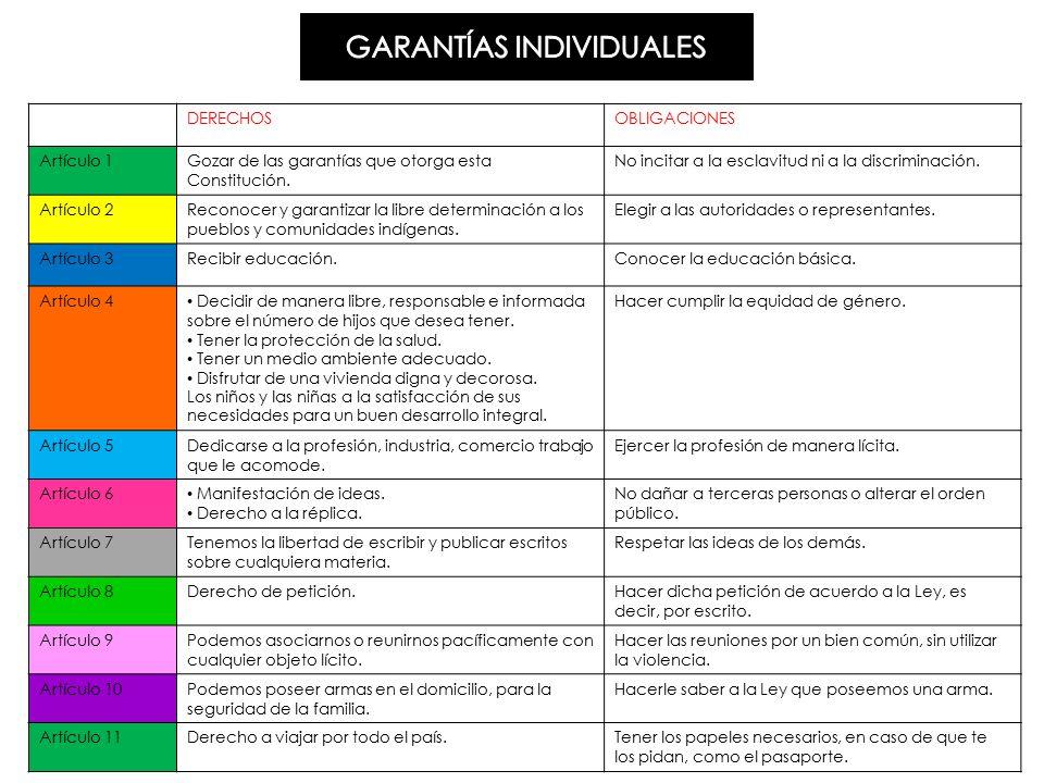 GARANTÍAS INDIVIDUALES