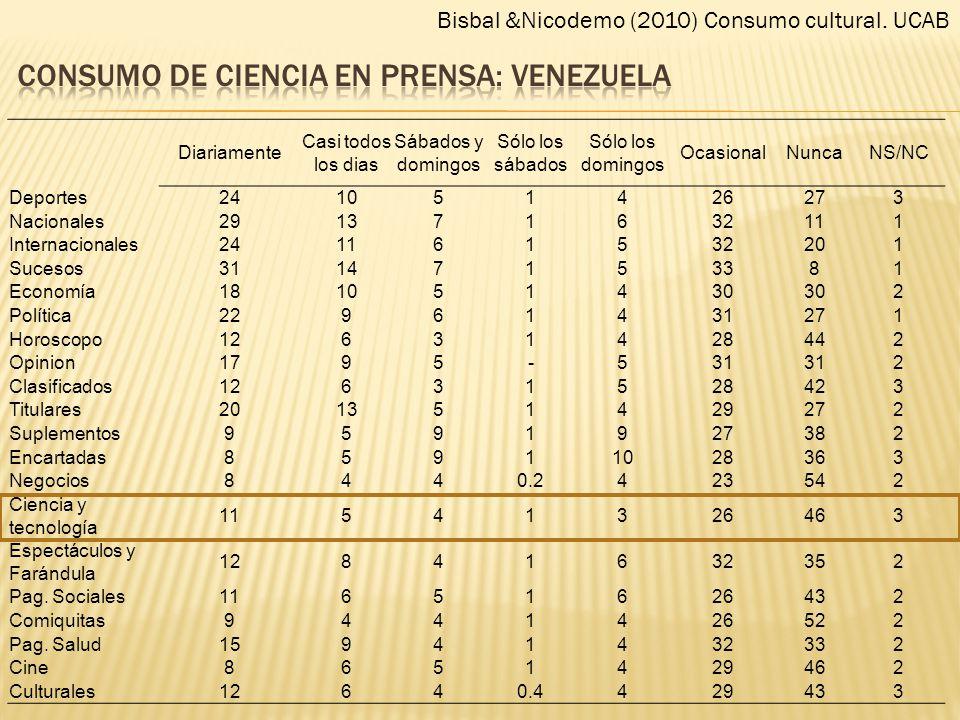 Consumo de ciencia en prensa: venezuela