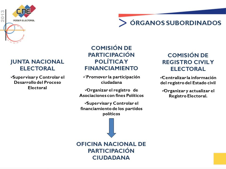 ÓRGANOS SUBORDINADOS COMISIÓN DE PARTICIPACIÓN POLÍTICA Y FINANCIAMIENTO. Promover la participación ciudadana.