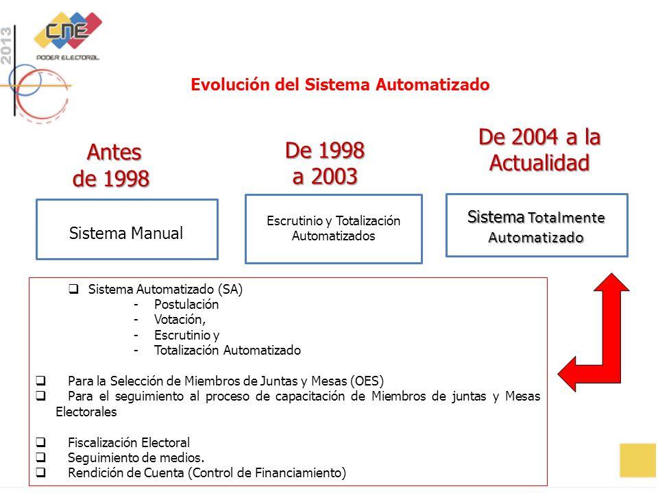 Evolución del Sistema Automatizado