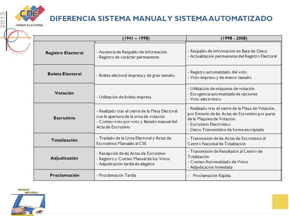 DIFERENCIA SISTEMA Manual y sistema automatizado