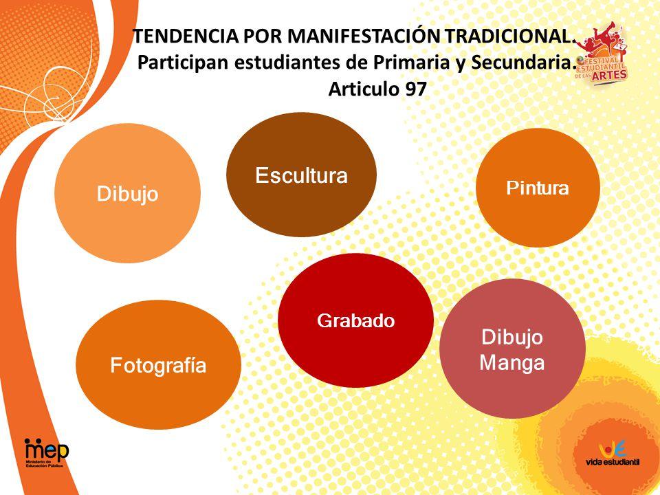 TENDENCIA POR MANIFESTACIÓN TRADICIONAL.