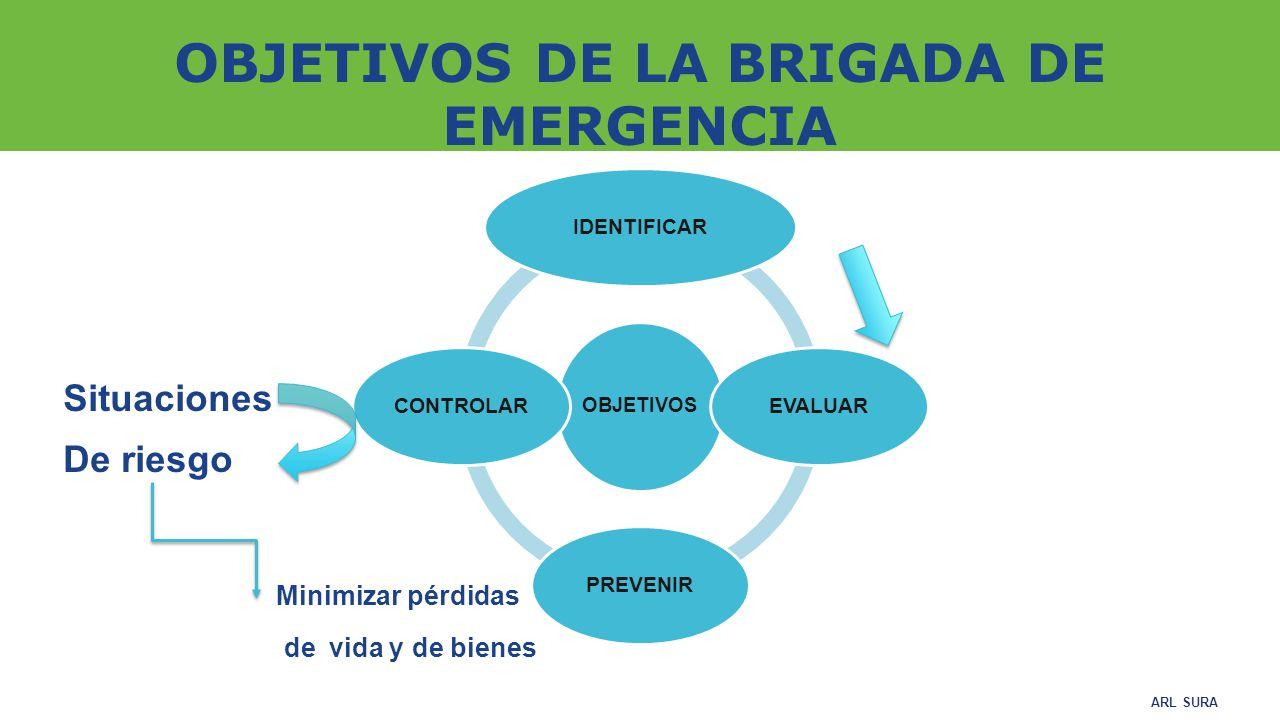 OBJETIVOS DE LA BRIGADA DE EMERGENCIA