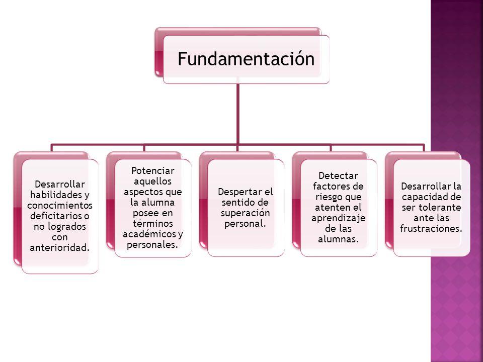 Fundamentación Desarrollar habilidades y conocimientos deficitarios o no logrados con anterioridad.