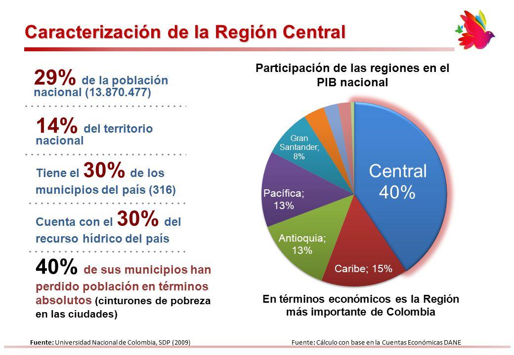 29% de la población nacional (13.870.477)