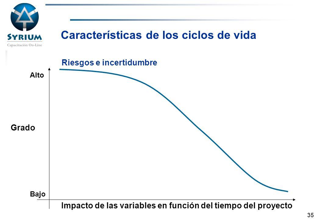 Características de los ciclos de vida