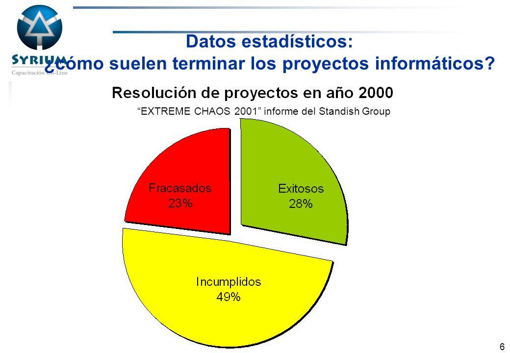 Datos estadísticos: ¿cómo suelen terminar los proyectos informáticos