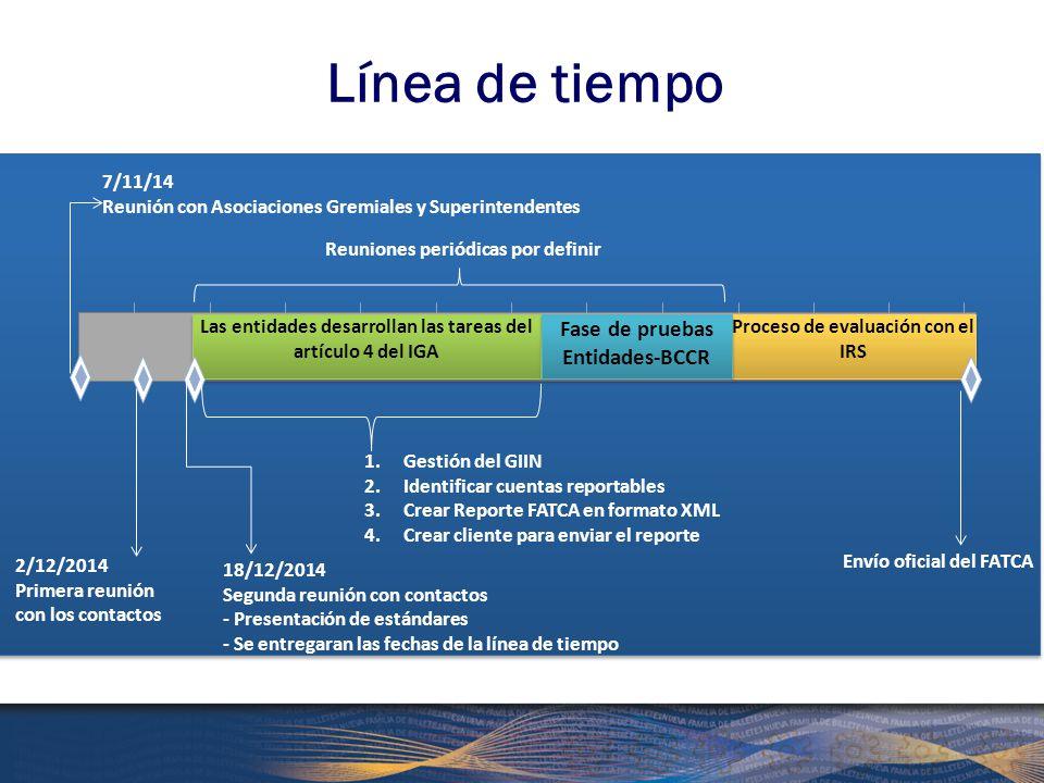 Línea de tiempo Fase de pruebas Entidades-BCCR 7/11/14