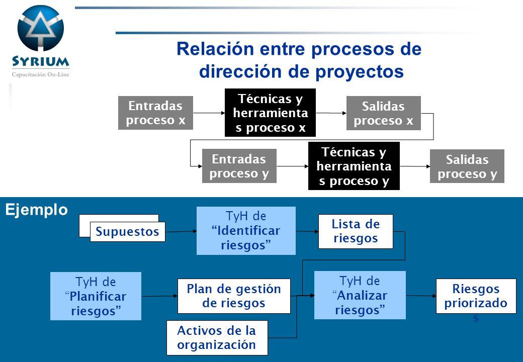 Relación entre procesos de dirección de proyectos