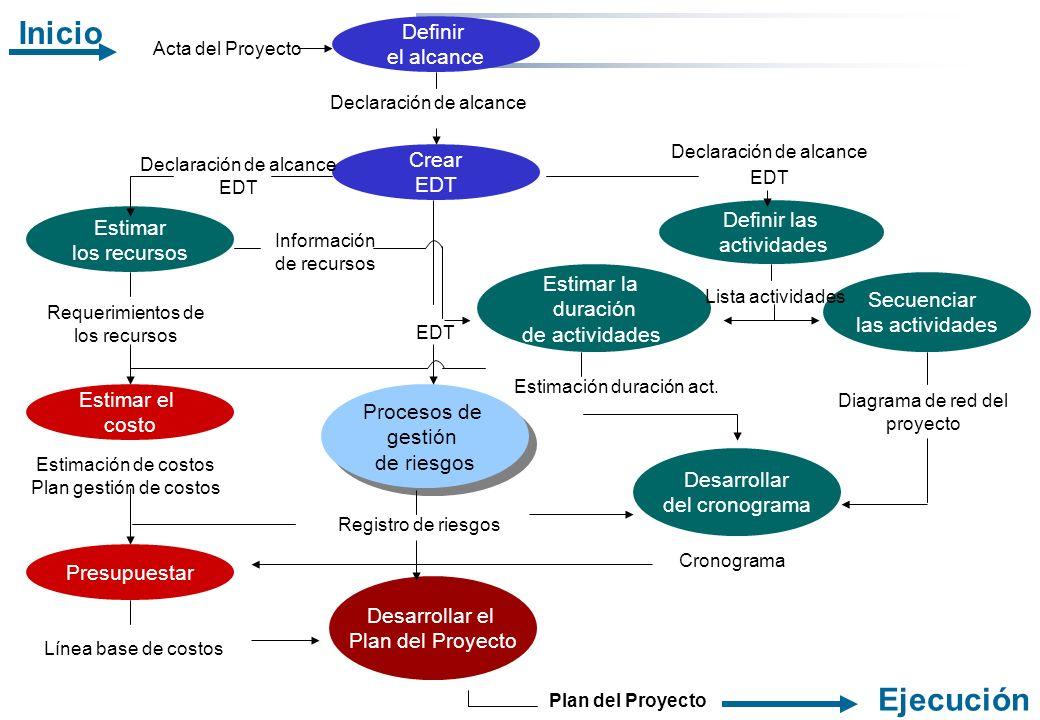 Inicio Ejecución Definir el alcance Crear EDT Definir las