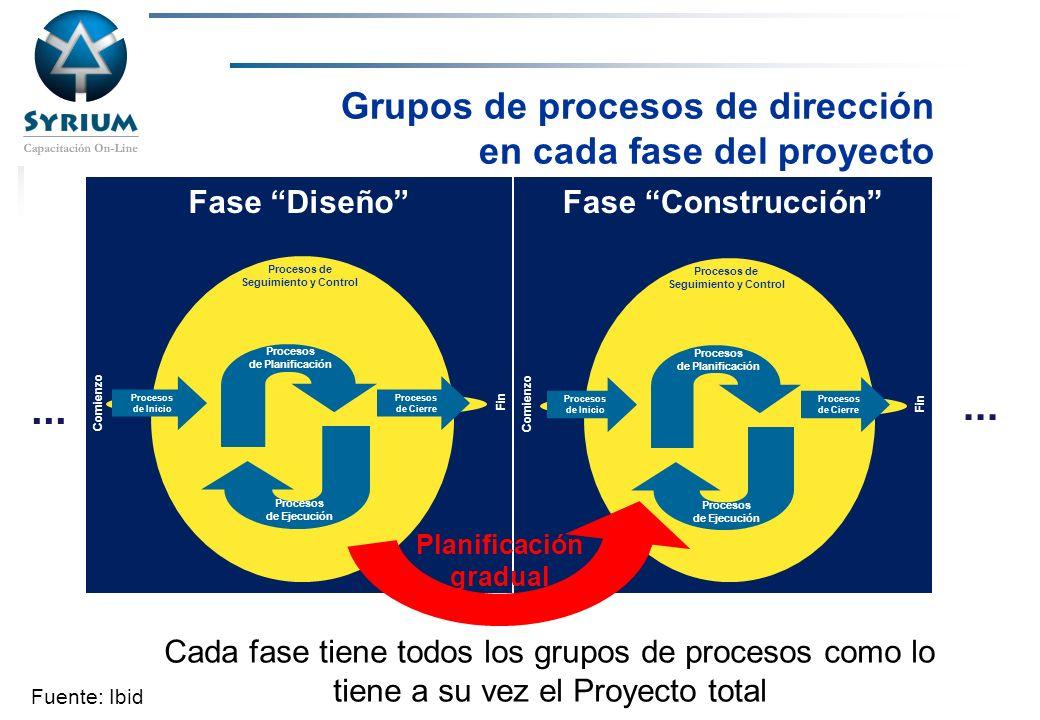 Grupos de procesos de dirección en cada fase del proyecto