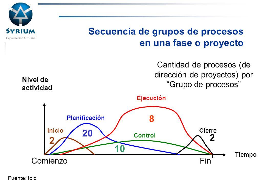 Secuencia de grupos de procesos en una fase o proyecto