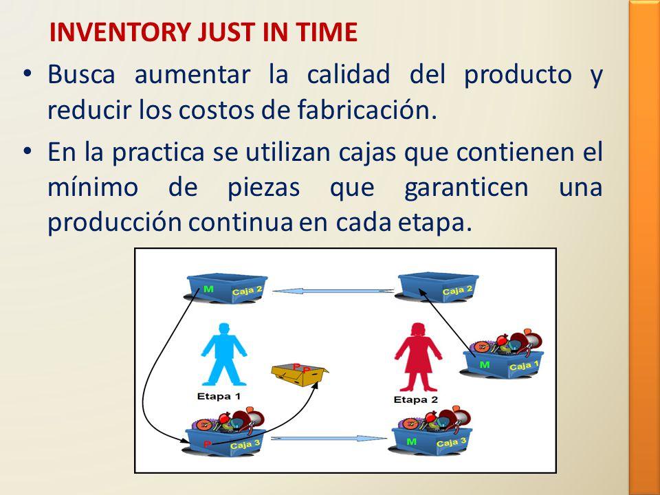 INVENTORY JUST IN TIME Busca aumentar la calidad del producto y reducir los costos de fabricación.