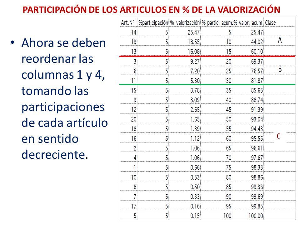 PARTICIPACIÓN DE LOS ARTICULOS EN % DE LA VALORIZACIÓN