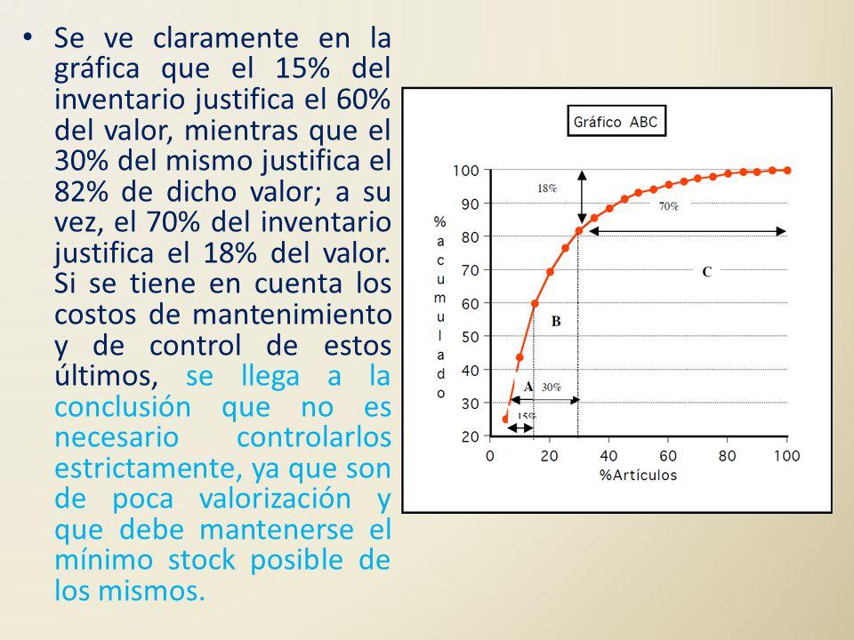 Se ve claramente en la gráfica que el 15% del inventario justifica el 60% del valor, mientras que el 30% del mismo justifica el 82% de dicho valor; a su vez, el 70% del inventario justifica el 18% del valor.