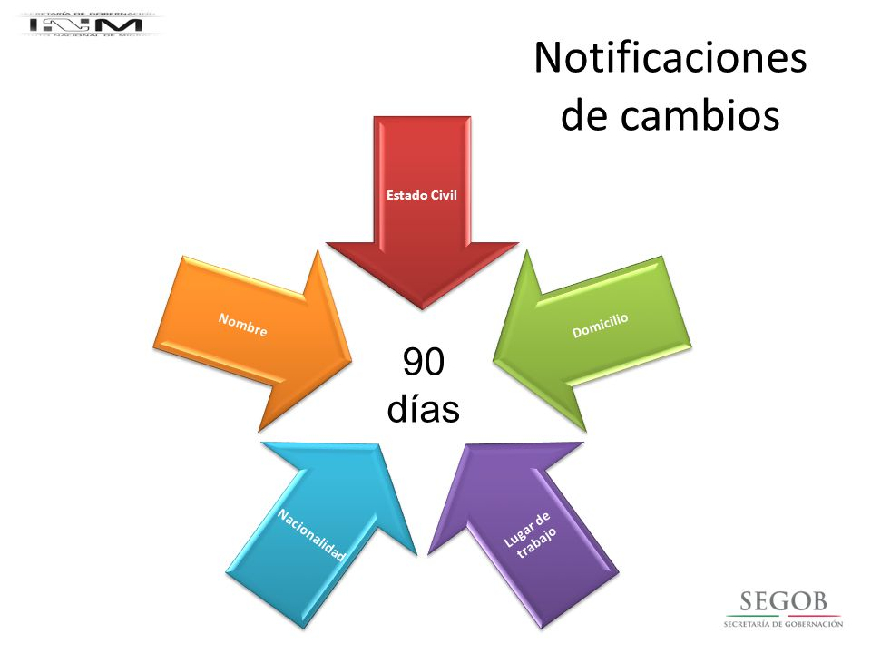 Notificaciones de cambios