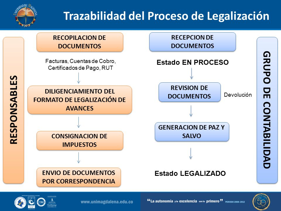 Trazabilidad del Proceso de Legalización