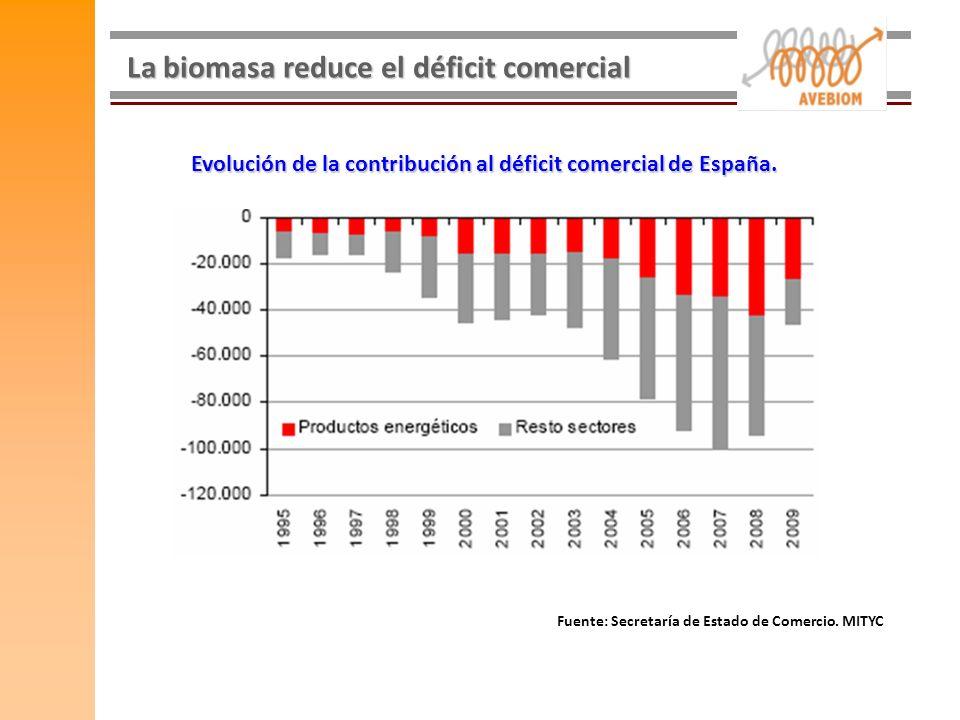 Evolución de la contribución al déficit comercial de España.