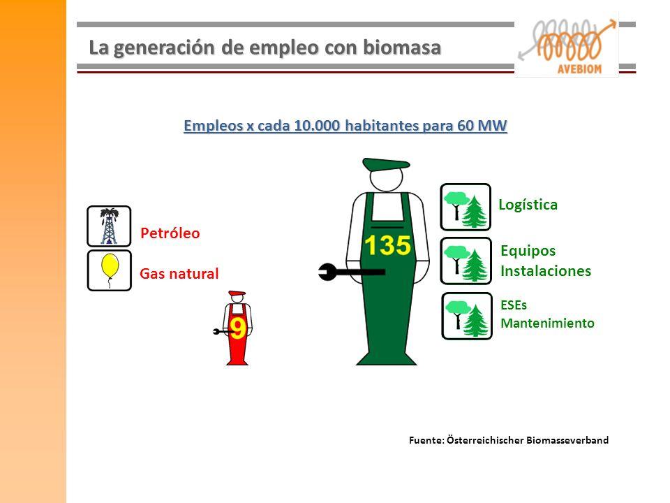 La generación de empleo con biomasa