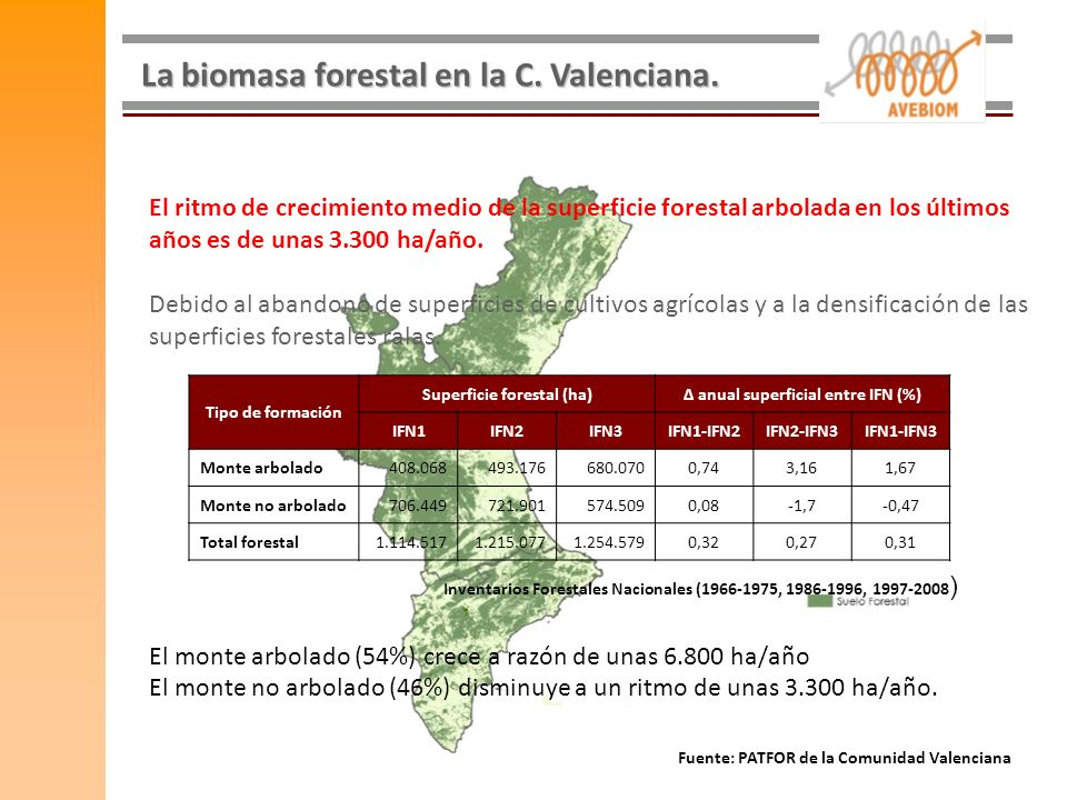 Superficie forestal (ha) Δ anual superficial entre IFN (%)