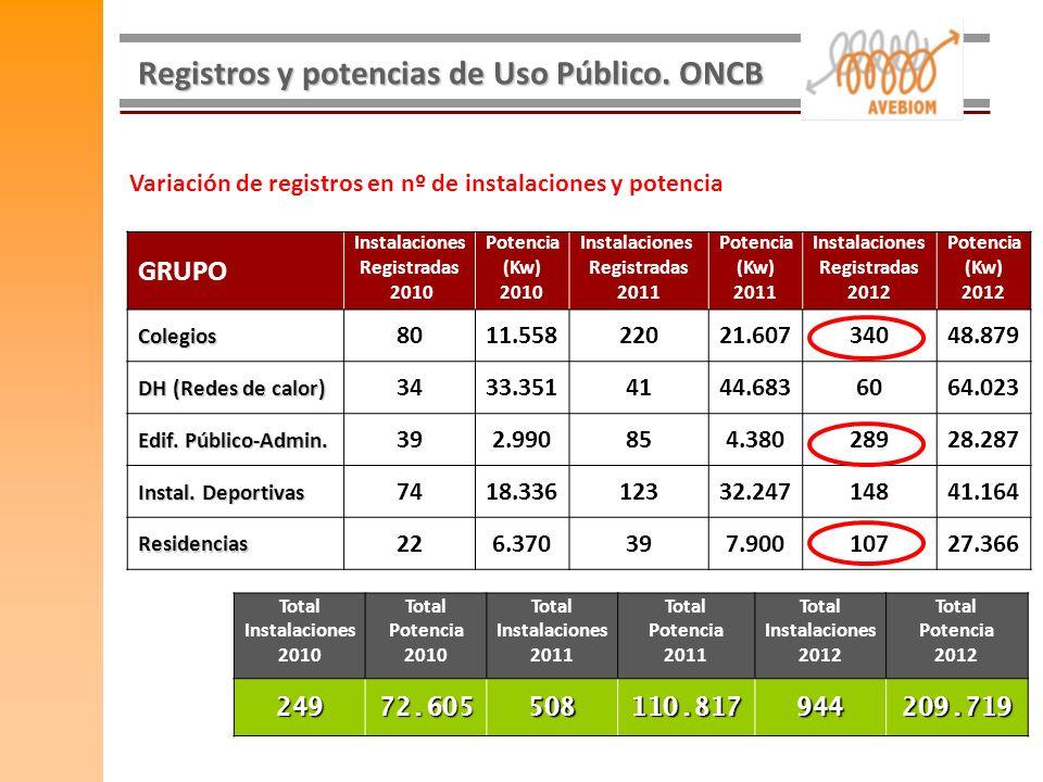 Registros y potencias de Uso Público. ONCB