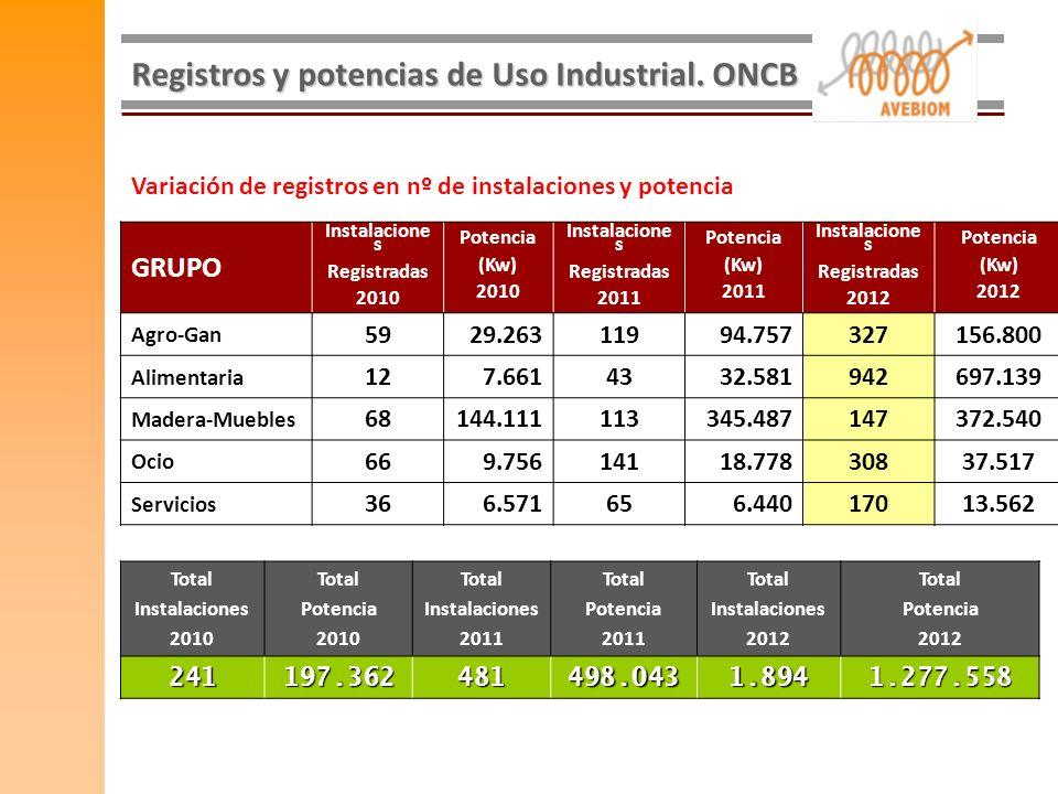 Registros y potencias de Uso Industrial. ONCB