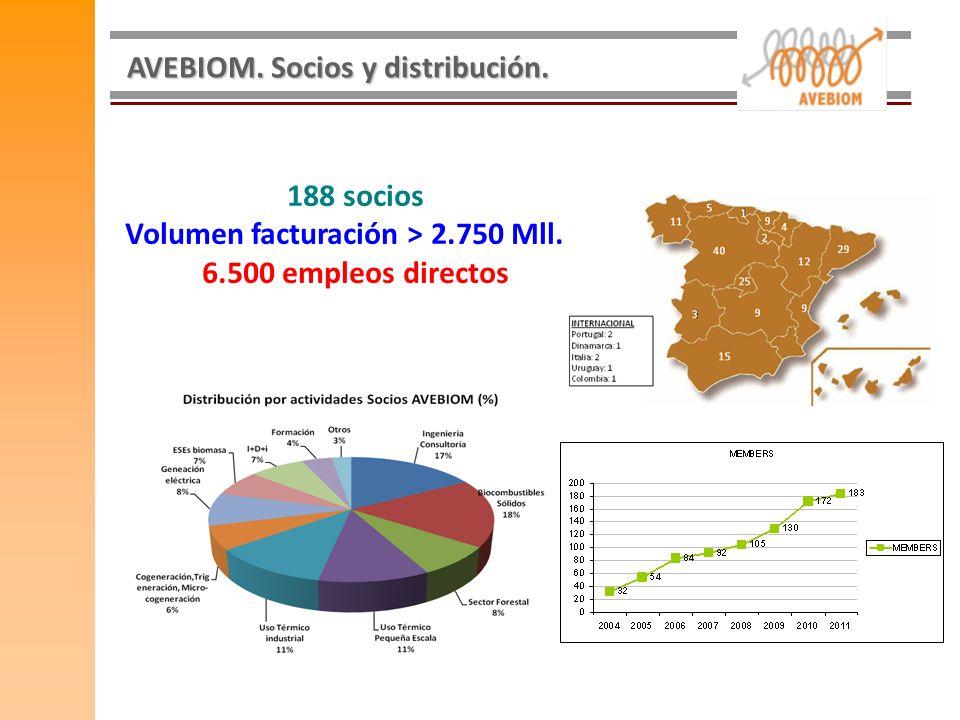 Volumen facturación > 2.750 Mll. € 6.500 empleos directos