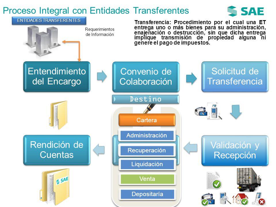 Proceso Integral con Entidades Transferentes
