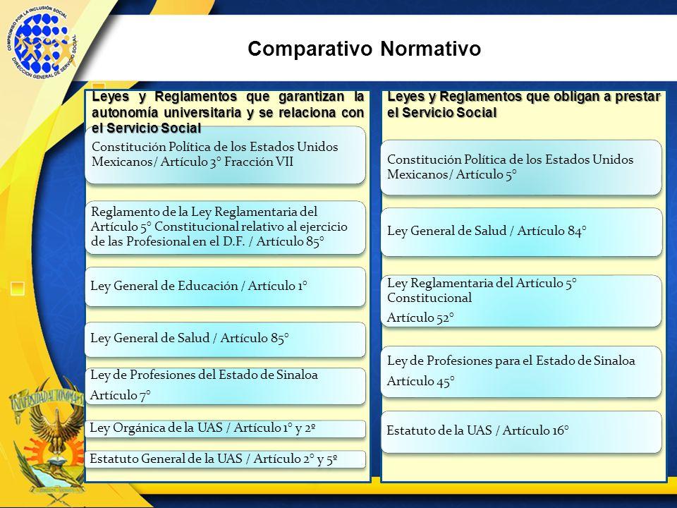 Comparativo Normativo