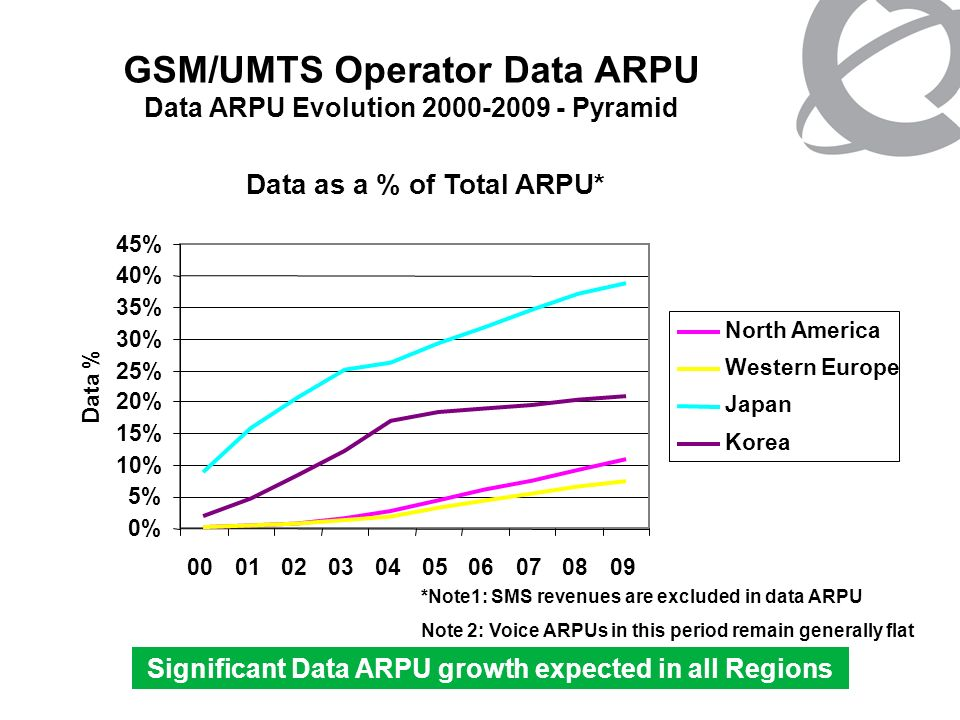 GSM/UMTS Operator Data ARPU Data ARPU Evolution 2000-2009 - Pyramid