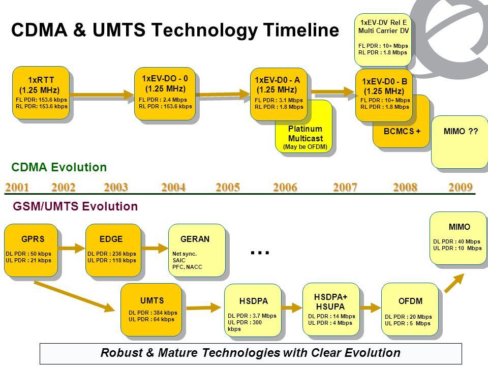 CDMA & UMTS Technology Timeline