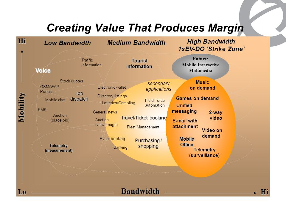 Creating Value That Produces Margin