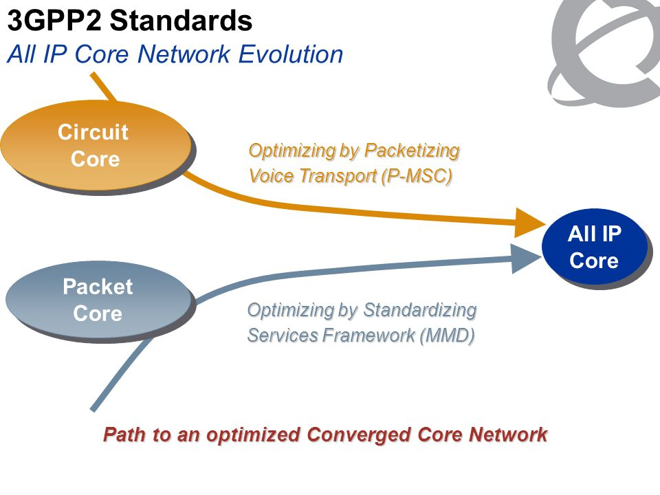 3GPP2 Standards All IP Core Network Evolution