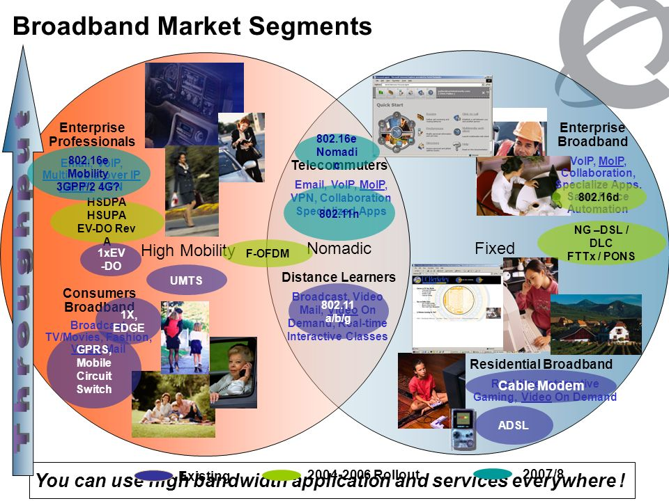 Broadband Market Segments