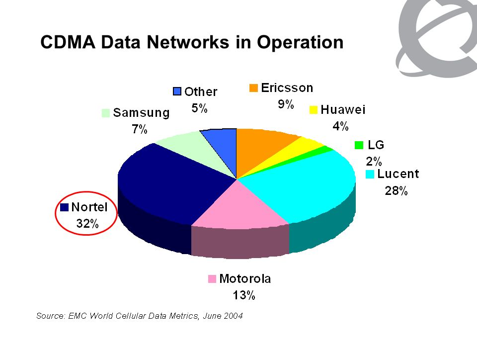 CDMA Data Networks in Operation