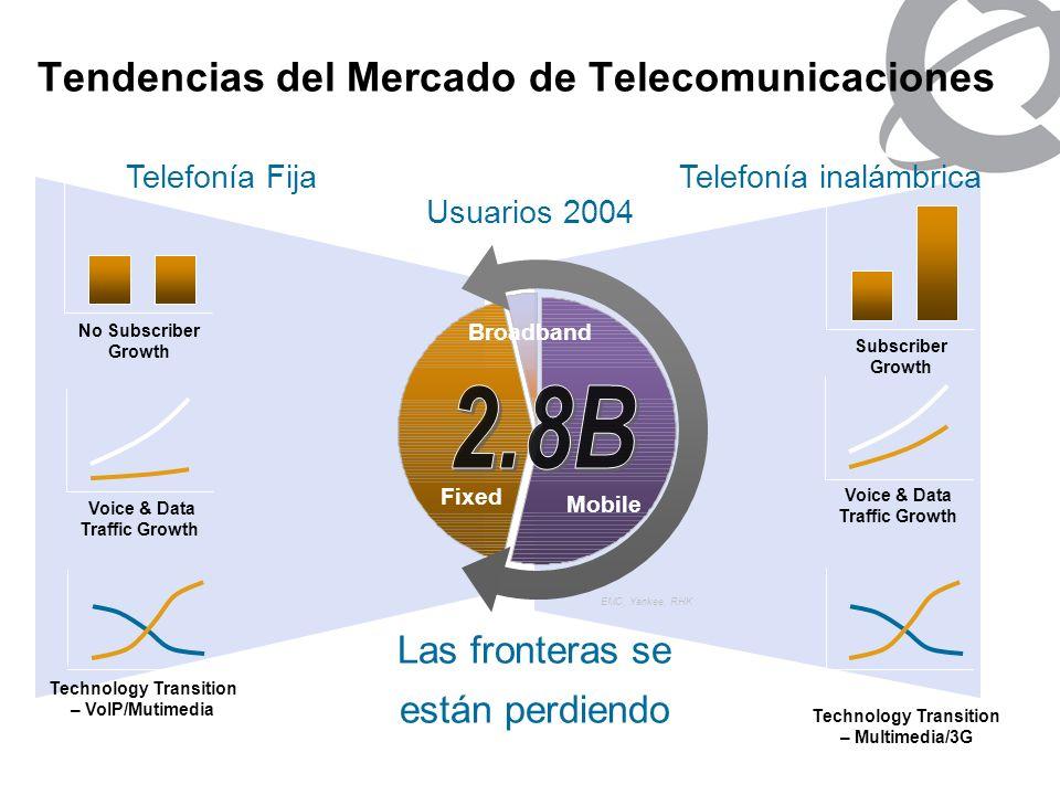 Tendencias del Mercado de Telecomunicaciones