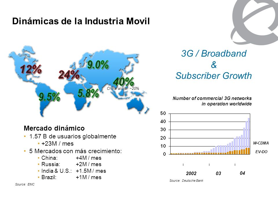 Dinámicas de la Industria Movil