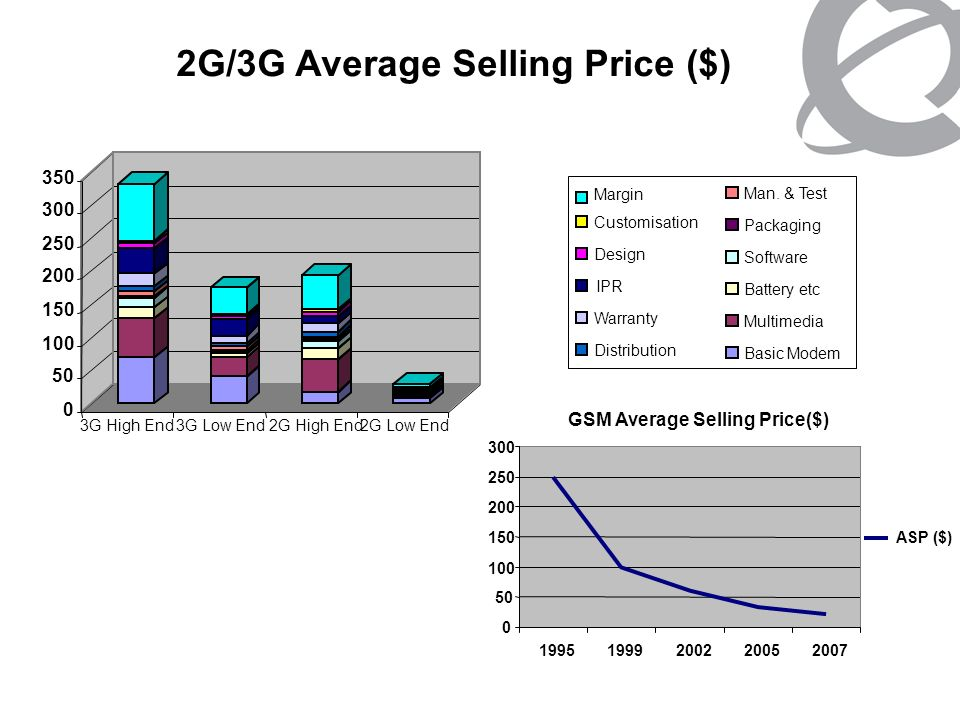 2G/3G Average Selling Price ($)