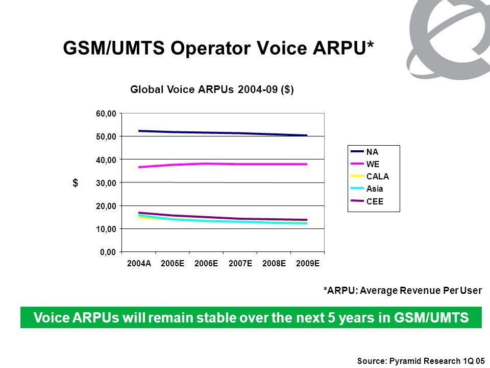 GSM/UMTS Operator Voice ARPU*