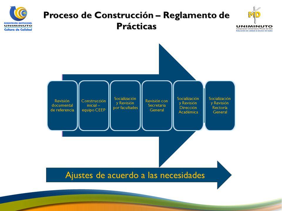 Proceso de Construcción – Reglamento de Prácticas