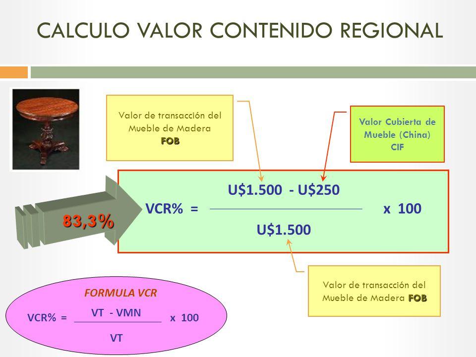 CALCULO VALOR CONTENIDO REGIONAL
