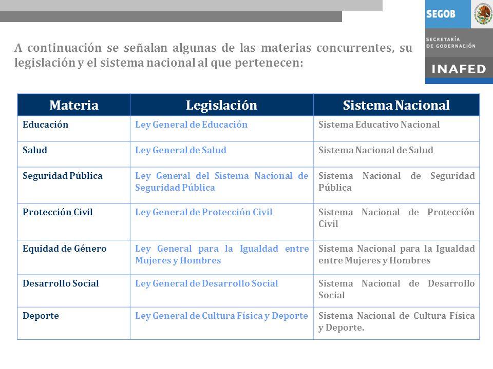 Materia Legislación Sistema Nacional