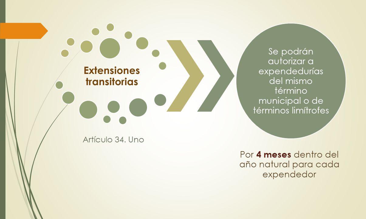 Extensiones transitorias